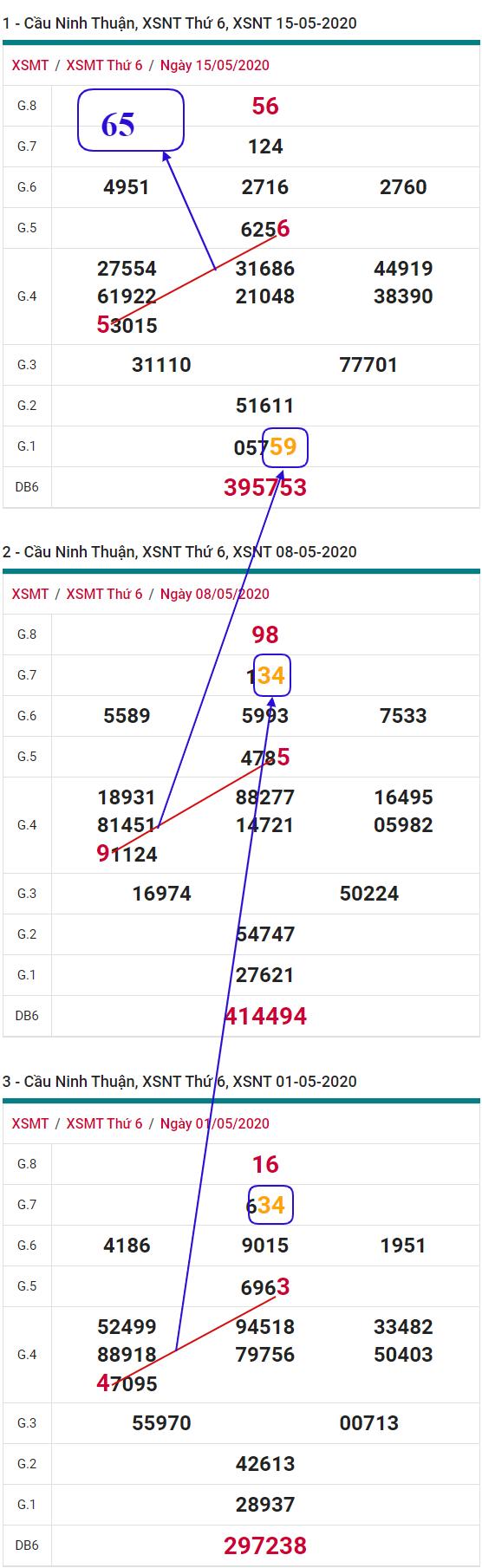 phan-tich-thong-ke-XSNT-thu-6-ngay-22-05