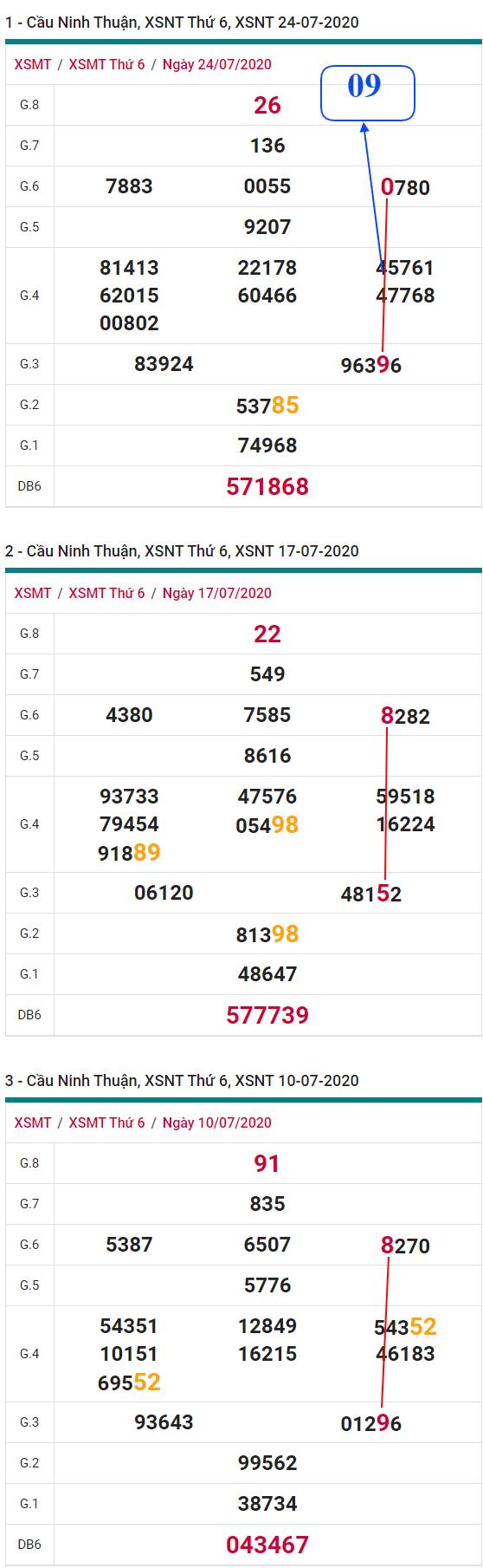 phan-tich-thong-ke-XSNT-thu-6-ngay-31-07