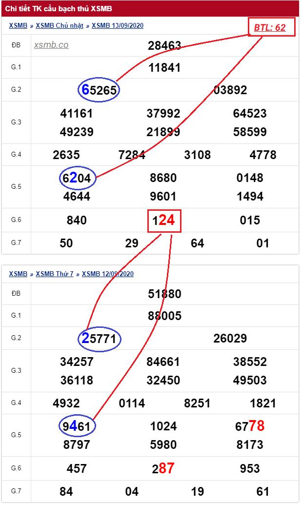 Dự đoán xsmb bạch thủ lô ngày 14/9/2020