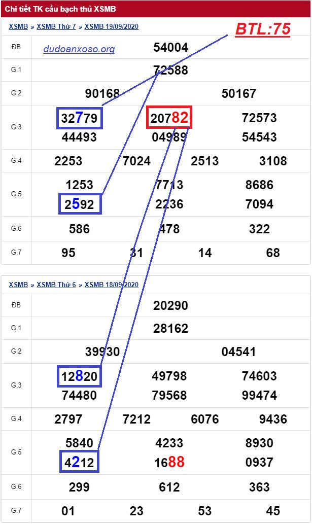 Dự đoán xsmb bạch thủ 20/9/2020