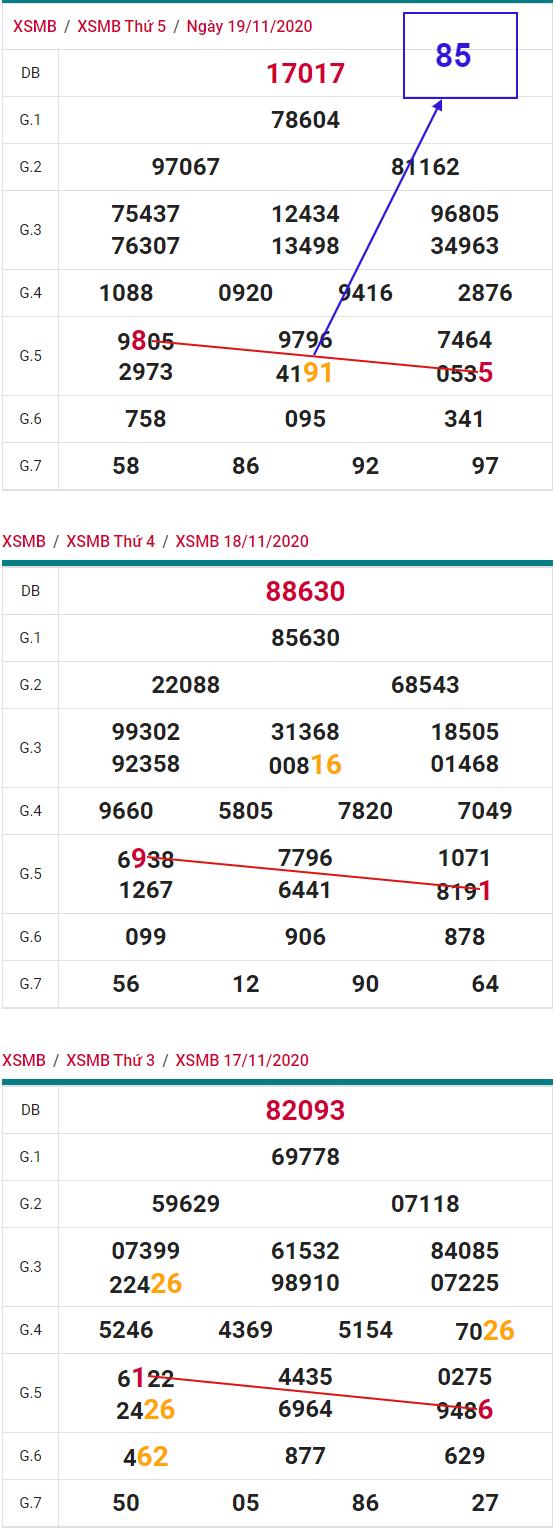 Thong-ke-phan-tich-XSMB-thu-6-ngay-20-6-2020