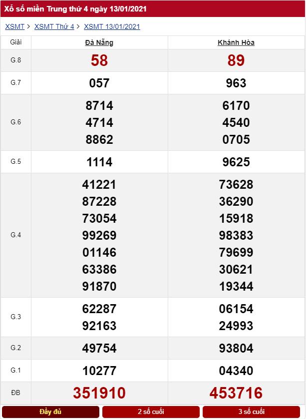 Kết quả xổ số miền Trung ngày 13/01/2021