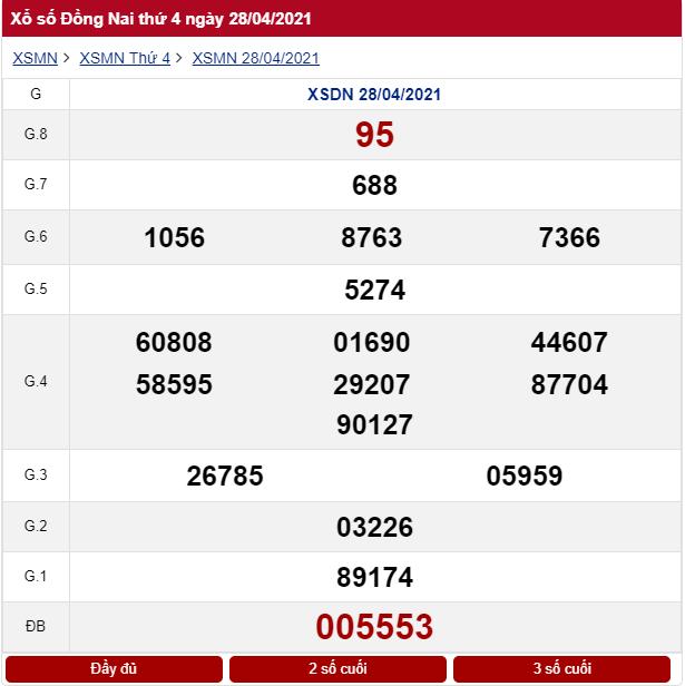 Kết quả xổ số Đồng Nai ngày 28/04/2021