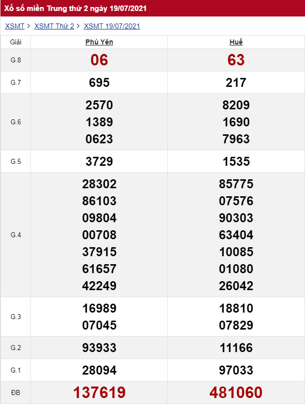 Kết quả xổ số miền Trung ngày 19/07/2021