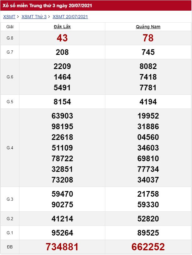 Kết quả xổ số miền trung ngày 20/07/2021