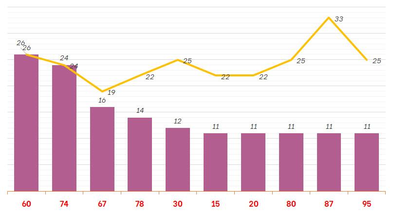 Thống kê XSGL 16/9/2021