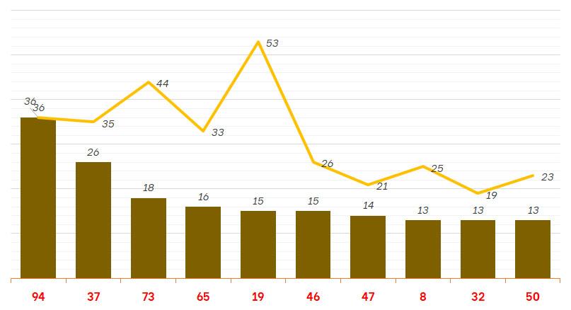 Thống kê XSNT 17/9/2021