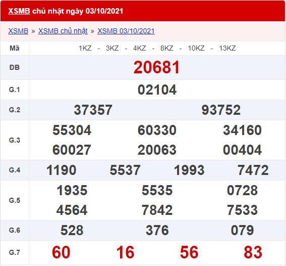 Kết quả xsmb ngày 03/10/2021